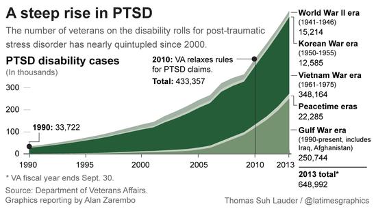 PTSD-latimes-web_Aug2014