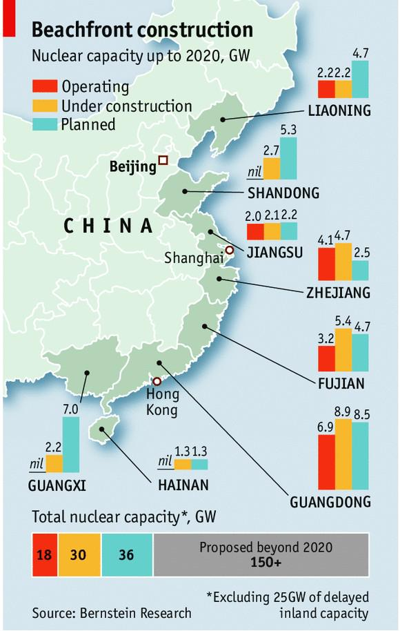 China's nuclear energy plans by 2020