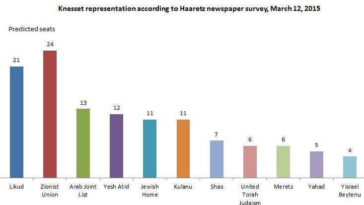 Haaretz-survey1-March12,2015
