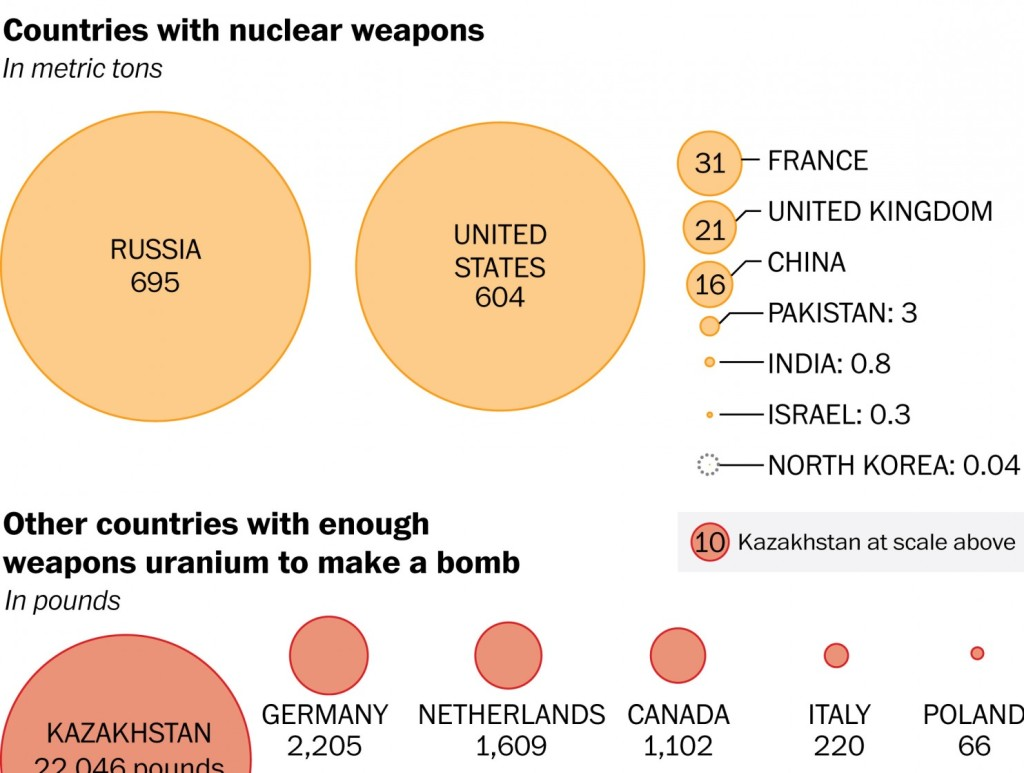Nuclear weapons chart