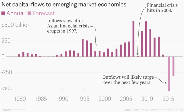 Capital flow_emerging markets_inflow-outflows