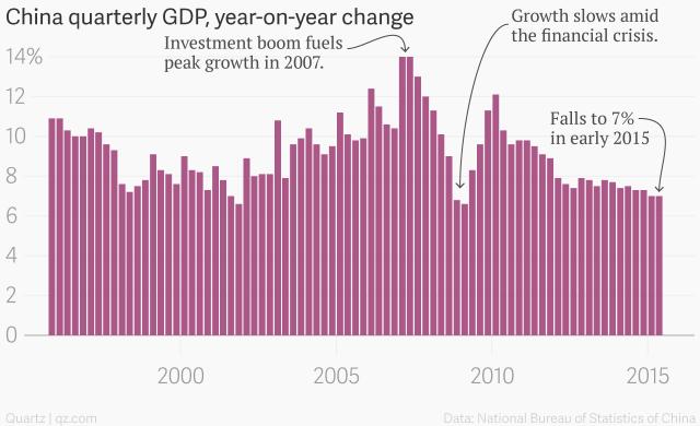 China GDP_200-2015