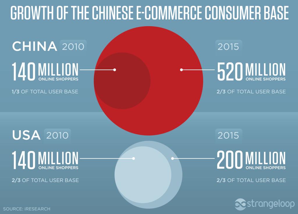 china-e-commerce-growth-2014