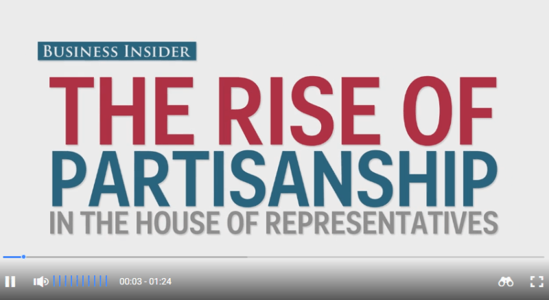 Rise of Partisanship in US Congress